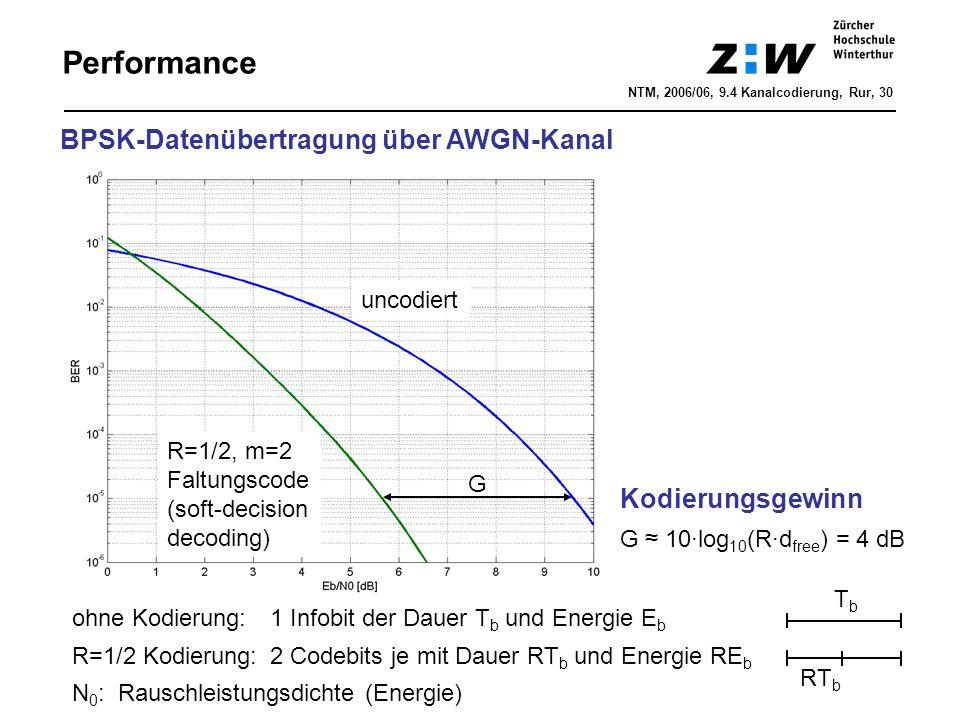 Performance Kodierungsgewinn G ≈ 10·log 10 (R·d free ) = 4 dB G uncodiert R=1/2, m=2 Faltungscode (soft-decision decoding) BPSK-Datenübertragung über