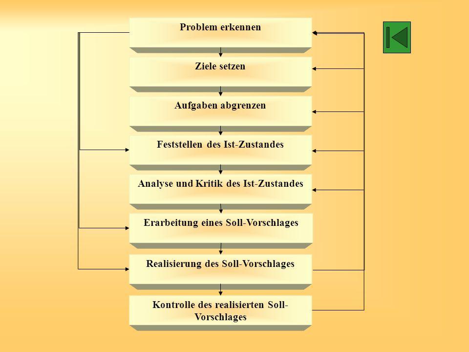 Ziele der Ablauforganisation Optimierung der Durchlaufzeiten Optimierung der Auslastung Qualitätssicherung Terminsicherung Humanität am Arbeitsplatz