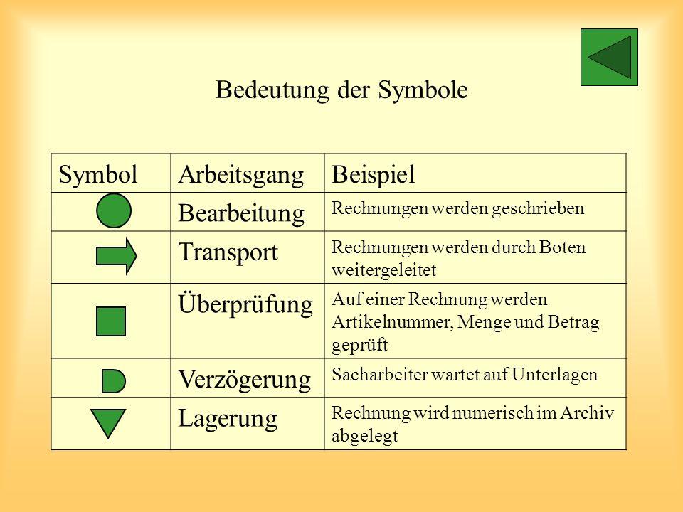 FunktionsdiagrammIST-Aufnahme  SOLL-VorschlagDatum: 17.11.99 Arbeitsgebiet: Bearbeitung von Eingangsrechnungen Nr. Stufen des ArbeitsablaufesSymboleW