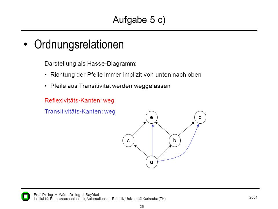 2004 25 Prof. Dr.-Ing. H. Wörn, Dr.-Ing. J. Seyfried Institut für Prozessrechentechnik, Automation und Robotik; Universität Karlsruhe (TH) Aufgabe 5 c