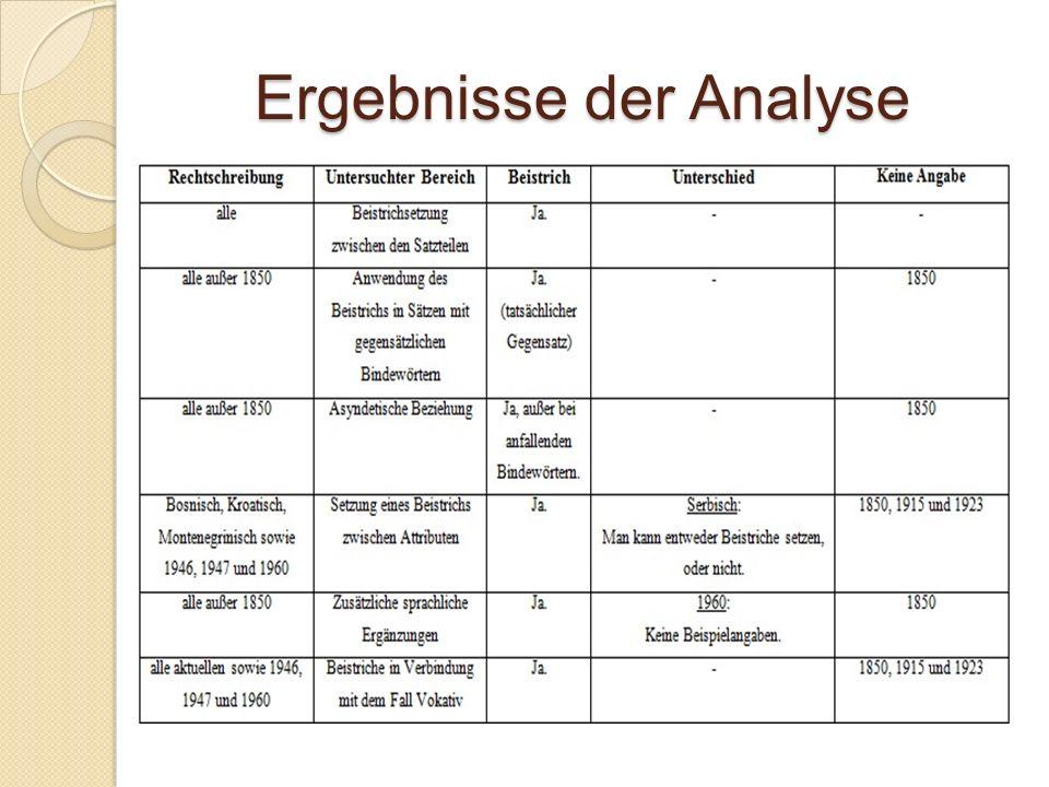 Ergebnisse der Analyse