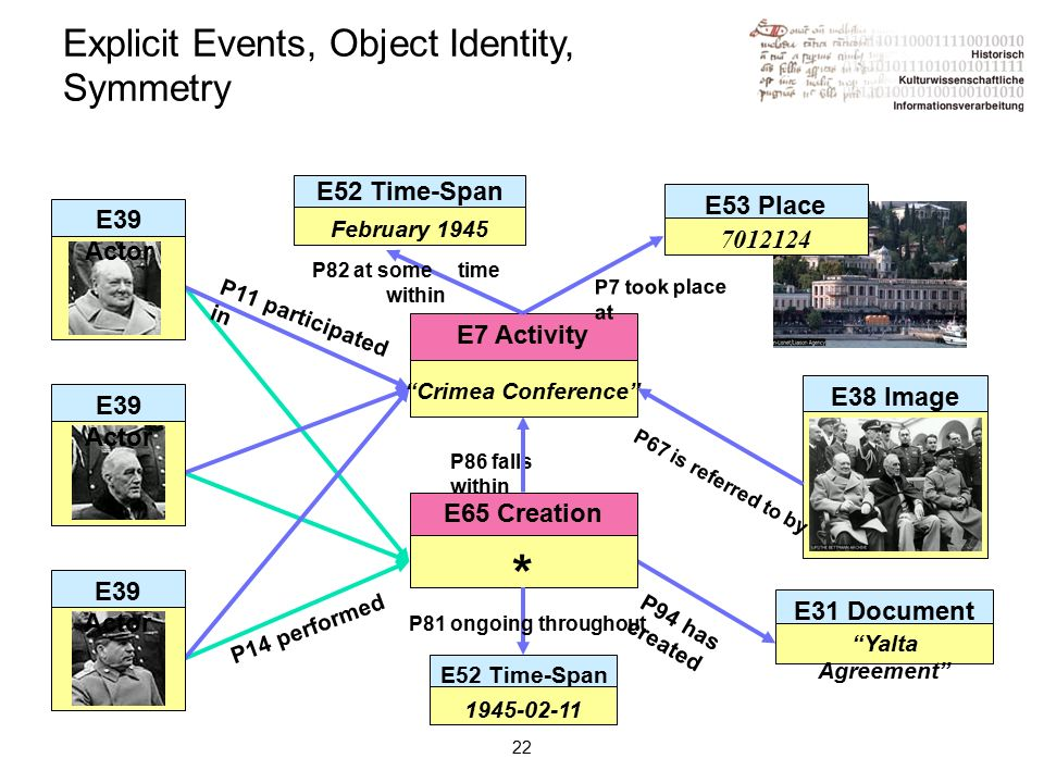 22 Explicit Events, Object Identity, Symmetry P14 performed P11 participated in P94 has created E31 Document Yalta Agreement E7 Activity Crimea Conference E65 Creation Event * E38 Image P86 falls within P7 took place at P67 is referred to by E52 Time-Span February 1945 P81 ongoing throughout P82 at some time within E39 Actor E53 Place 7012124 E52 Time-Span 1945-02-11
