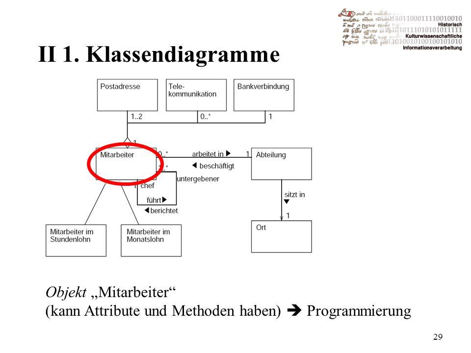 """II 1. Klassendiagramme 29 Objekt """"Mitarbeiter (kann Attribute und Methoden haben)  Programmierung"""