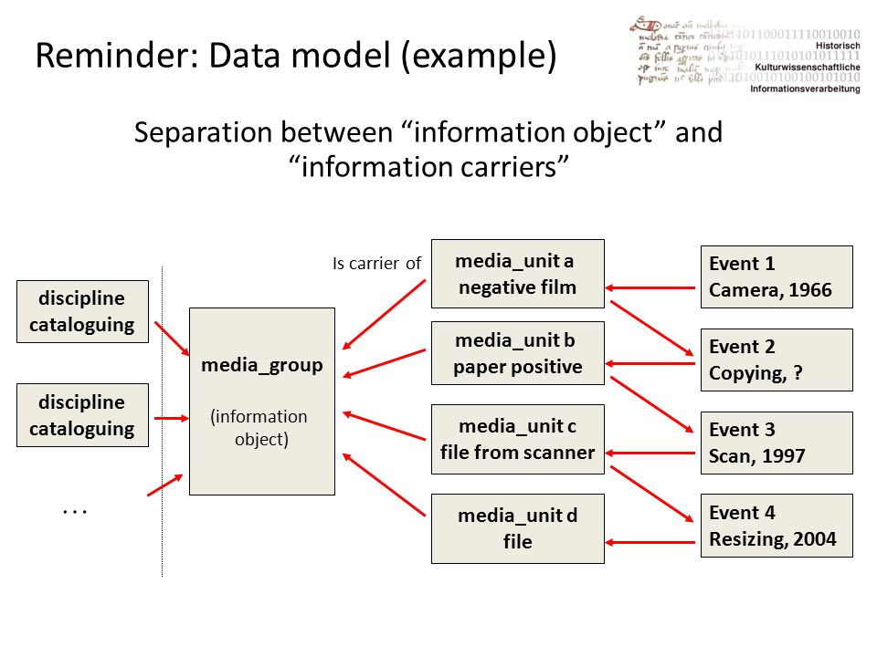 Reminder: Data model (example) Separation between information object and information carriers Event 1 Camera, 1966 media_unit a negative film media_unit b paper positive media_unit c file from scanner media_unit d file Event 2 Copying, .