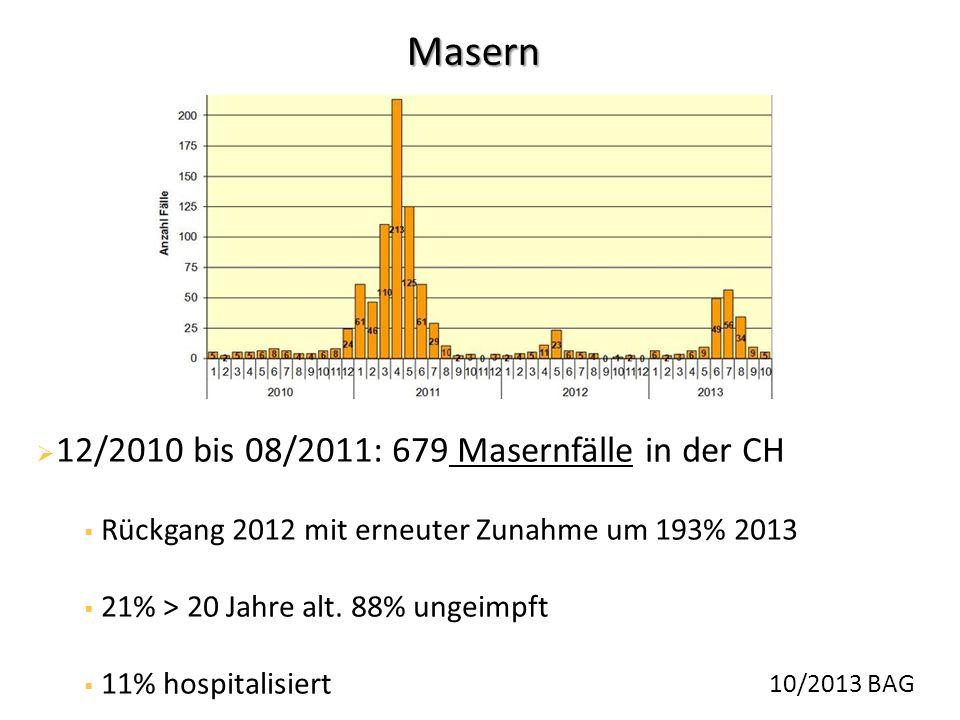  12/2010 bis 08/2011: 679 Masernfälle in der CH  Rückgang 2012 mit erneuter Zunahme um 193% 2013  21% > 20 Jahre alt. 88% ungeimpft  11% hospitali
