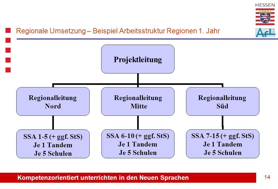 Kompetenzorientiert unterrichten in den Neuen Sprachen 14 Regionale Umsetzung – Beispiel Arbeitsstruktur Regionen 1.