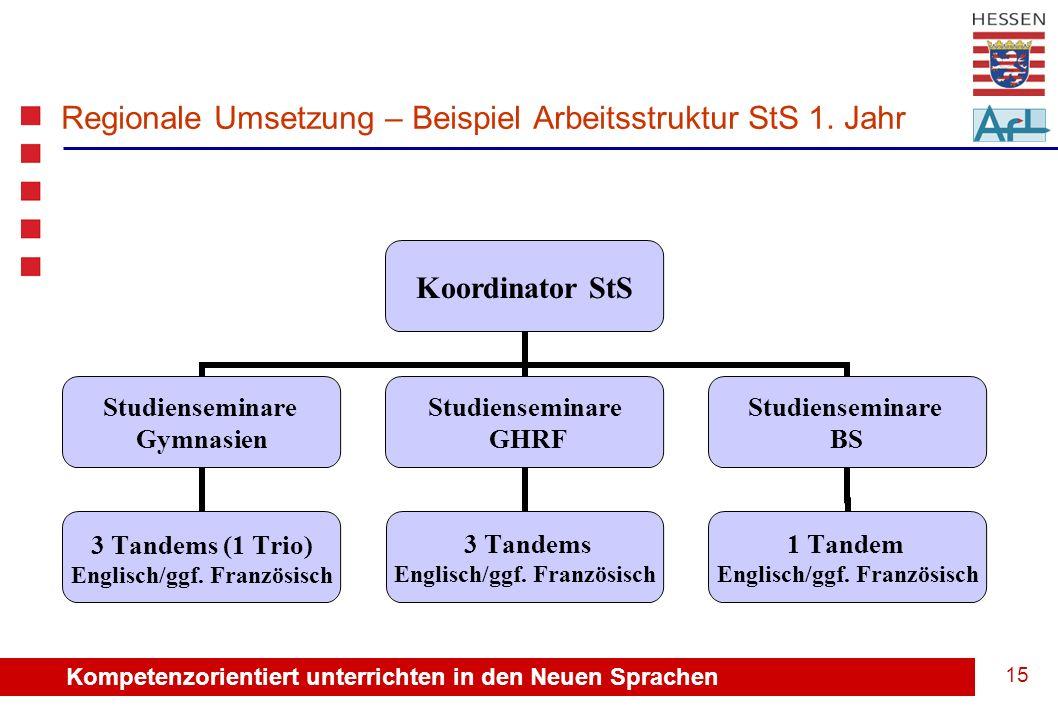 Kompetenzorientiert unterrichten in den Neuen Sprachen 15 Regionale Umsetzung – Beispiel Arbeitsstruktur StS 1.