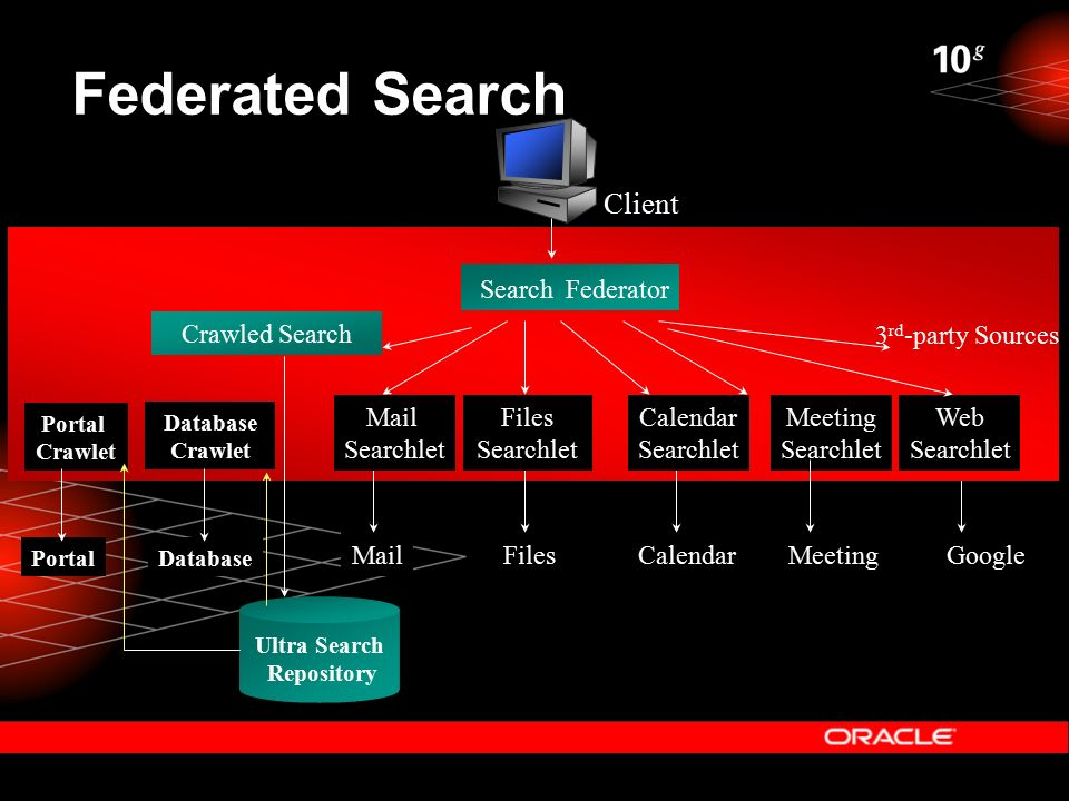 Federated Search Mid-tier CalendarMeetingFilesMail Crawled Search Meeting Searchlet Web Searchlet Google Ultra Search Repository Portal Crawlet Database Crawlet Portal 3 rd -party Sources Search Federator Mail Searchlet Files Searchlet Calendar Searchlet Client