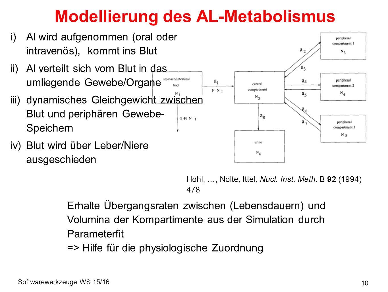 Softwarewerkzeuge WS 15/16 10 Modellierung des AL-Metabolismus i)Al wird aufgenommen (oral oder intravenös), kommt ins Blut ii)Al verteilt sich vom Blut in das umliegende Gewebe/Organe iii)dynamisches Gleichgewicht zwischen Blut und periphären Gewebe- Speichern iv)Blut wird über Leber/Niere ausgeschieden Hohl, …, Nolte, Ittel, Nucl.