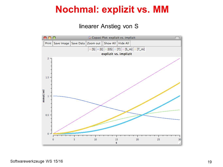 Softwarewerkzeuge WS 15/16 19 Nochmal: explizit vs. MM linearer Anstieg von S