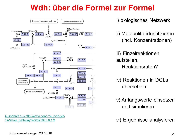 Softwarewerkzeuge WS 15/16 33 Die Gleichung Effektiver Umsatz nach MM: Vorteile: analytische Formel für den Umsatz Interpretation der Kennlinie: V max, K M Enzym kann ignoriert werden Aber:weniger kinetische Informationen k on, k off, E T => V max, K M