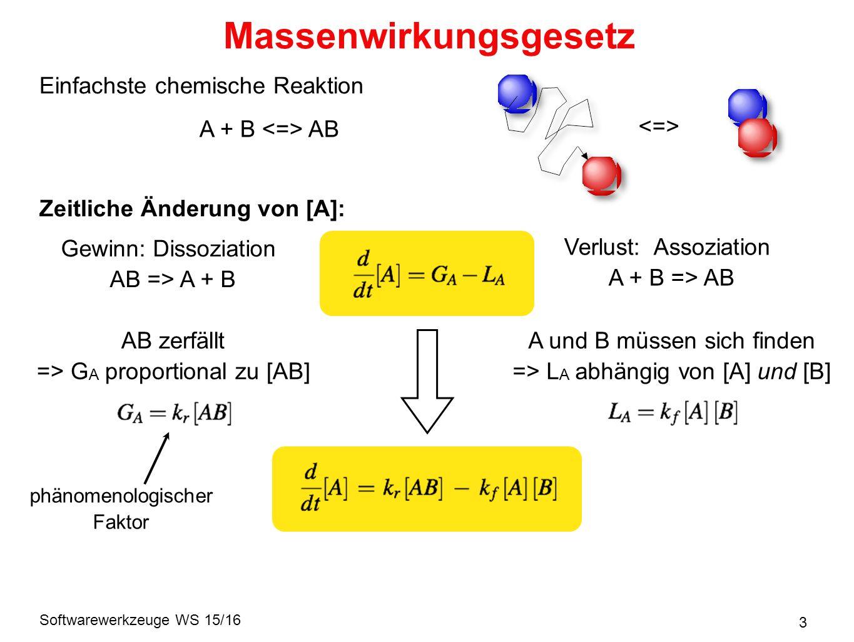Softwarewerkzeuge WS 15/16 3 Massenwirkungsgesetz Zeitliche Änderung von [A]: Verlust: Assoziation A + B => AB Gewinn: Dissoziation AB => A + B A und B müssen sich finden => L A abhängig von [A] und [B] AB zerfällt => G A proportional zu [AB] phänomenologischer Faktor Einfachste chemische Reaktion A + B AB