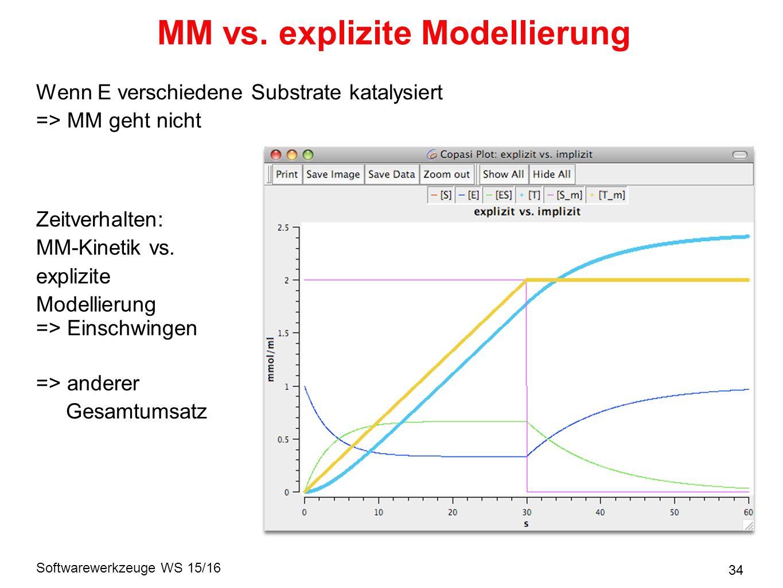 Softwarewerkzeuge WS 15/16 34 MM vs.