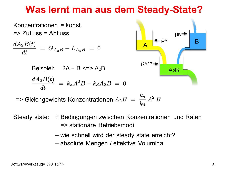 Softwarewerkzeuge WS 15/16 16 Enzyme: Michaelis-Menten-Kinetik Reaktionsrate: Steady state: S E ES T k on k off