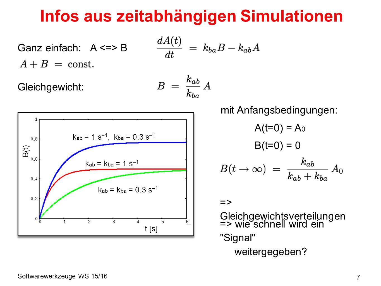 Softwarewerkzeuge WS 15/16 7 Infos aus zeitabhängigen Simulationen Ganz einfach: A B Gleichgewicht: k ab = 1 s –1, k ba = 0.3 s –1 k ab = k ba = 1 s –1 k ab = k ba = 0.3 s –1 t [s] B(t) mit Anfangsbedingungen: A(t=0) = A 0 B(t=0) = 0 => Gleichgewichtsverteilungen => wie schnell wird ein Signal weitergegeben