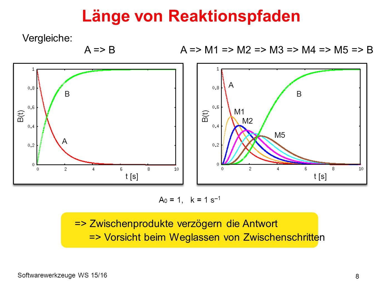 Softwarewerkzeuge WS 15/16 8 Länge von Reaktionspfaden Vergleiche: A => M1 => M2 => M3 => M4 => M5 => BA => B A t [s] B(t) B t [s] B(t) A B M1 M5 M2 => Zwischenprodukte verzögern die Antwort => Vorsicht beim Weglassen von Zwischenschritten A 0 = 1, k = 1 s –1