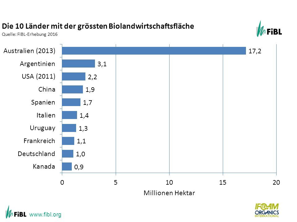 www.fibl.org The ten countries with the largest organic agricultural land 2012