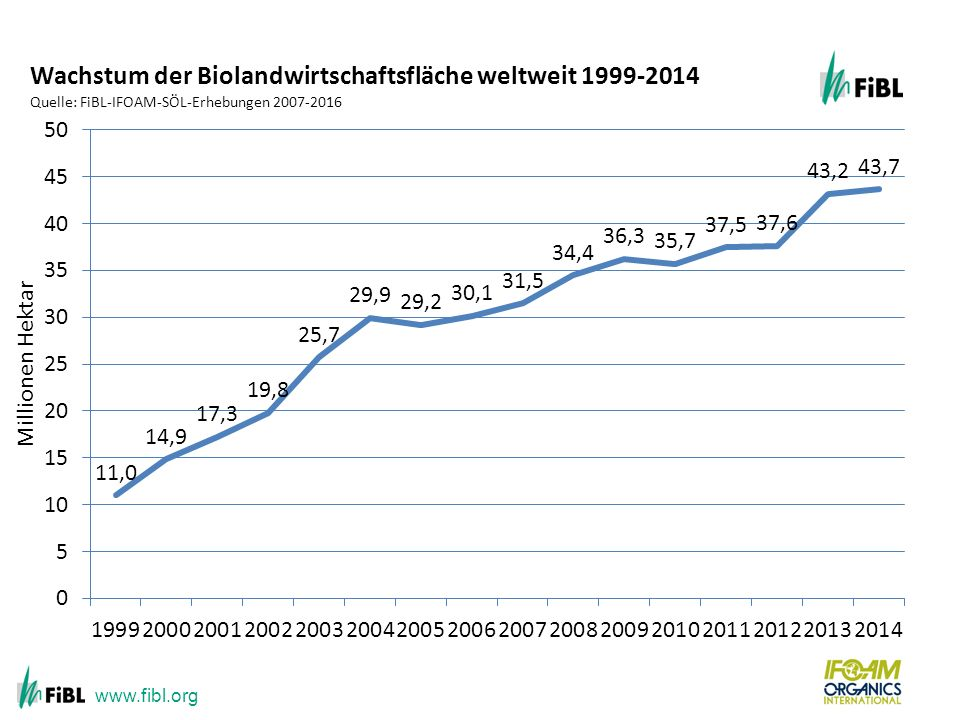 www.fibl.org Growth of the organic agricultural land by continent 1999-2012