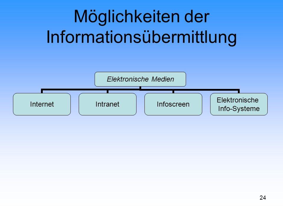 24 Möglichkeiten der Informationsübermittlung Elektronische Medien InternetIntranetInfoscreen Elektronische Info-Systeme