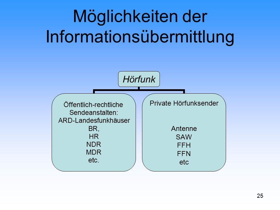 25 Möglichkeiten der Informationsübermittlung Hörfunk Öffentlich-rechtliche Sendeanstalten: ARD-Landesfunkhäuser BR, HR NDR MDR etc. Private Hörfunkse