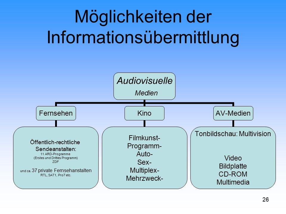 26 Möglichkeiten der Informationsübermittlung Audiovisuelle Medien Fernsehen Öffentlich-rechtliche Sendeanstalten: 11 ARD-Programme (Erstes und Dritte