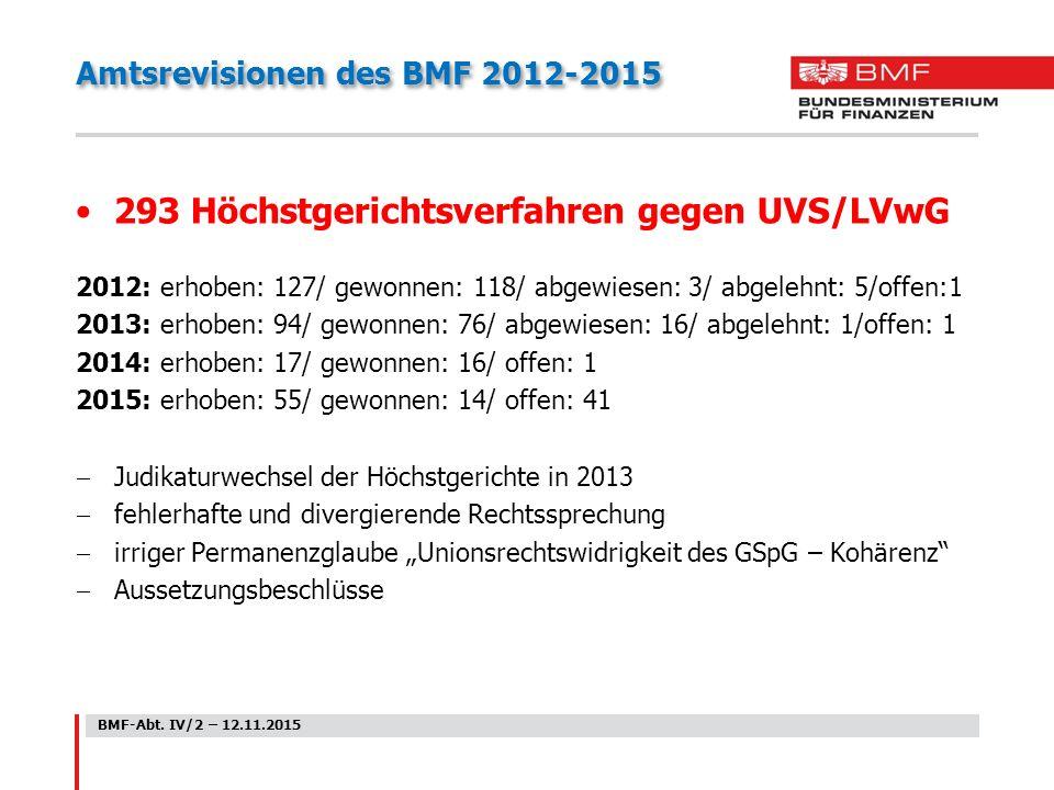"""Amtsrevisionen des BMF 2012-2015 293 Höchstgerichtsverfahren gegen UVS/LVwG 2012: erhoben: 127/ gewonnen: 118/ abgewiesen: 3/ abgelehnt: 5/offen:1 2013: erhoben: 94/ gewonnen: 76/ abgewiesen: 16/ abgelehnt: 1/offen: 1 2014: erhoben: 17/ gewonnen: 16/ offen: 1 2015: erhoben: 55/ gewonnen: 14/ offen: 41  Judikaturwechsel der Höchstgerichte in 2013  fehlerhafte und divergierende Rechtssprechung  irriger Permanenzglaube """"Unionsrechtswidrigkeit des GSpG – Kohärenz  Aussetzungsbeschlüsse BMF-Abt."""