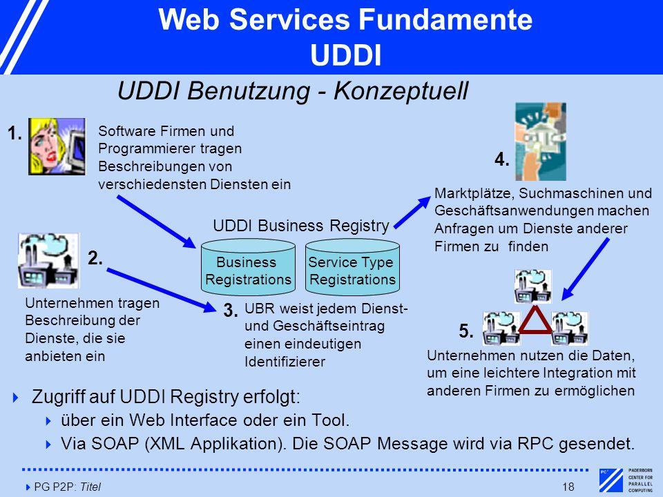 4PG P2P: Titel18 Web Services Fundamente UDDI UDDI Benutzung - Konzeptuell  Zugriff auf UDDI Registry erfolgt:  über ein Web Interface oder ein Tool.