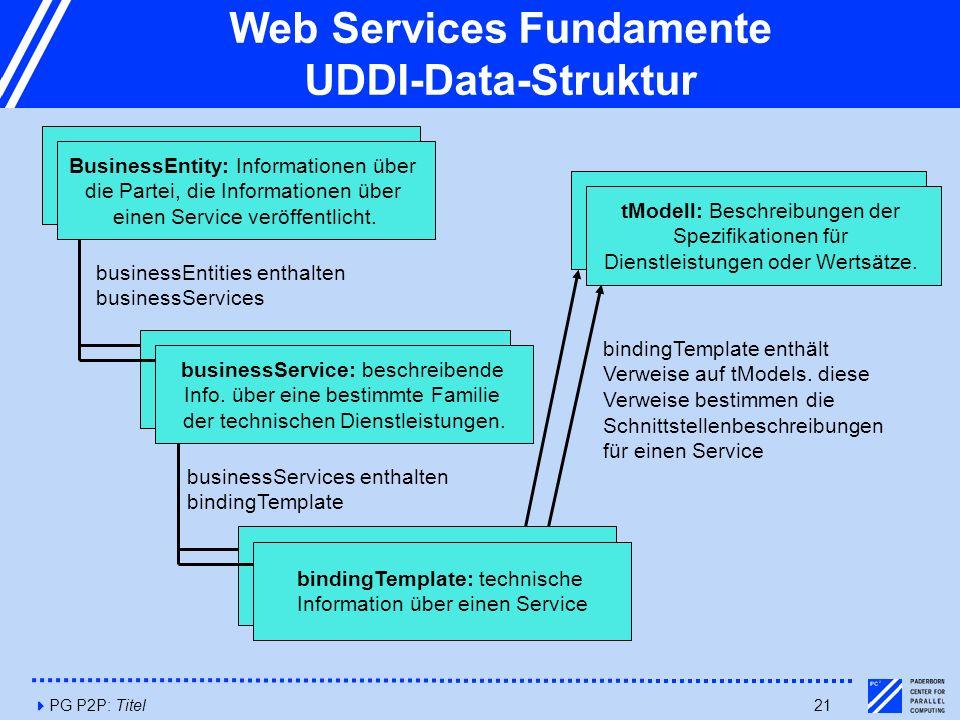 4PG P2P: Titel21 Web Services Fundamente UDDI-Data-Struktur BusinessEntity: Informationen über die Partei, die Informationen über einen Service veröffentlicht.