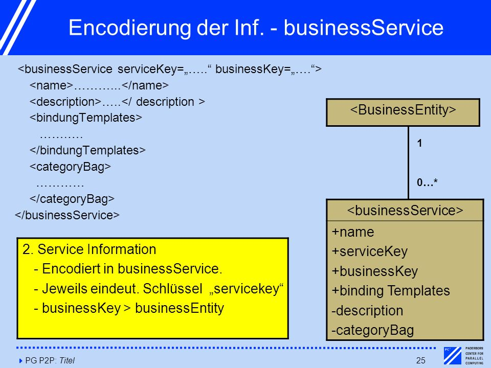 4PG P2P: Titel25 Encodierung der Inf. - businessService ………... ….. …….…. ………… 2. Service Information - Encodiert in businessService. - Jeweils eindeut