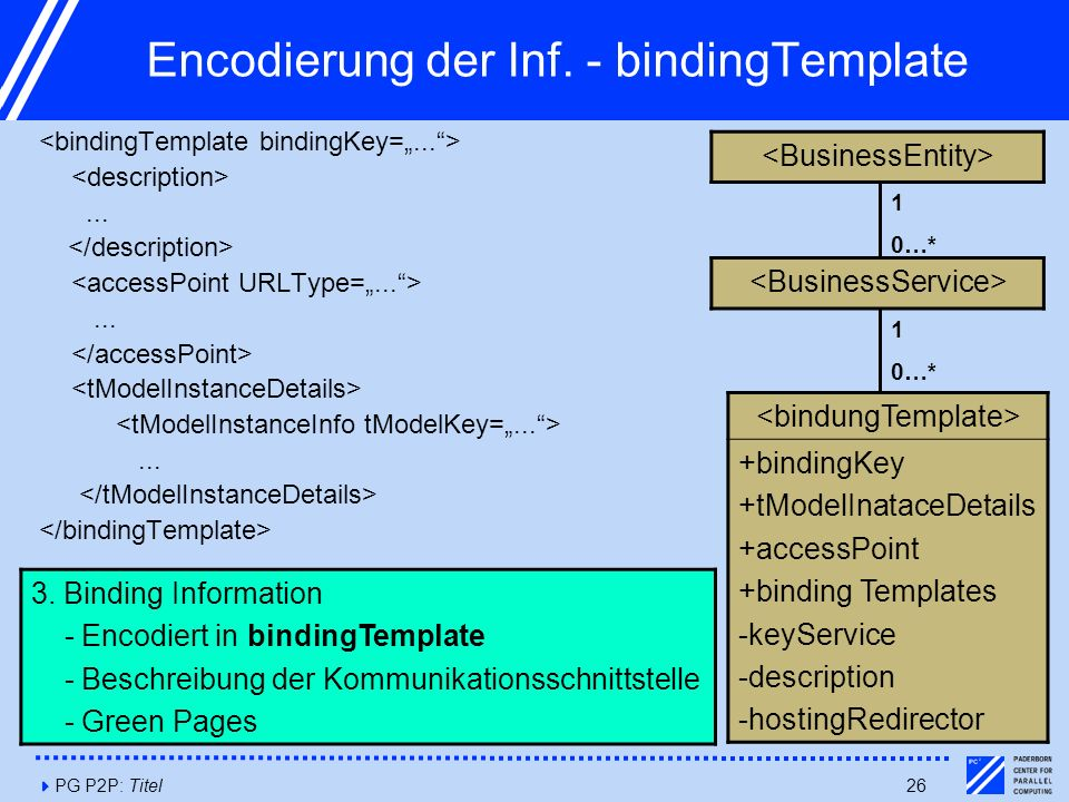 4PG P2P: Titel26 Encodierung der Inf. - bindingTemplate......... 3. Binding Information - Encodiert in bindingTemplate - Beschreibung der Kommunikatio