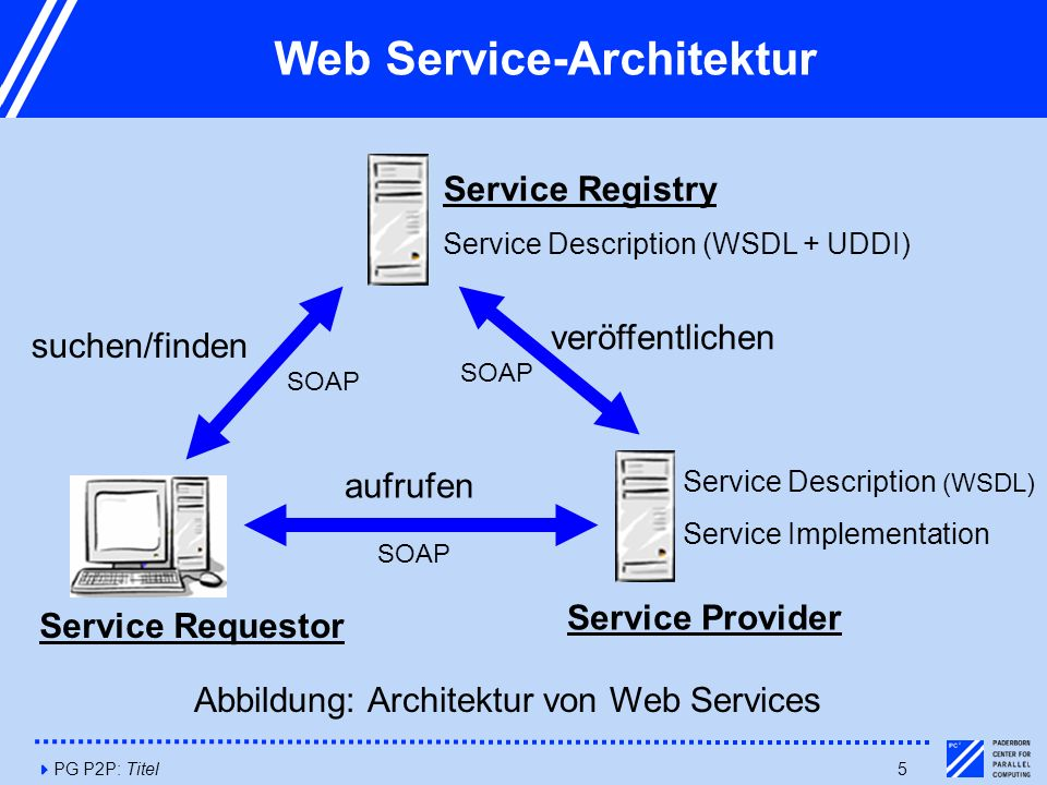 4PG P2P: Titel6 Web Services Fundamente  Die Fundamente der Web Service-Architektur:  Datenaustausch mit dem Kommunikationsprotokolls SOAP (Simple Object Access Protocol ).