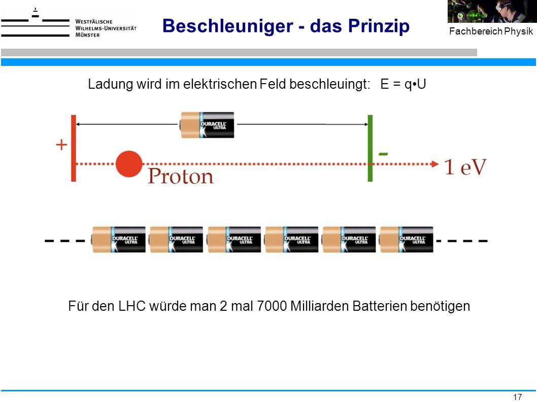 17 Fachbereich Physik Beschleuniger - das Prinzip Ladung wird im elektrischen Feld beschleuingt: E = qU Für den LHC würde man 2 mal 7000 Milliarden Ba