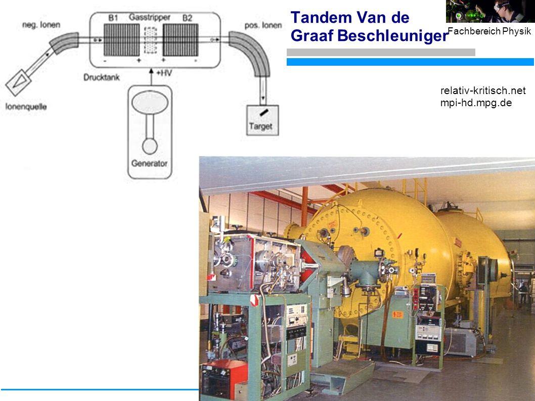 20 Fachbereich Physik Tandem Van de Graaf Beschleuniger relativ-kritisch.net mpi-hd.mpg.de