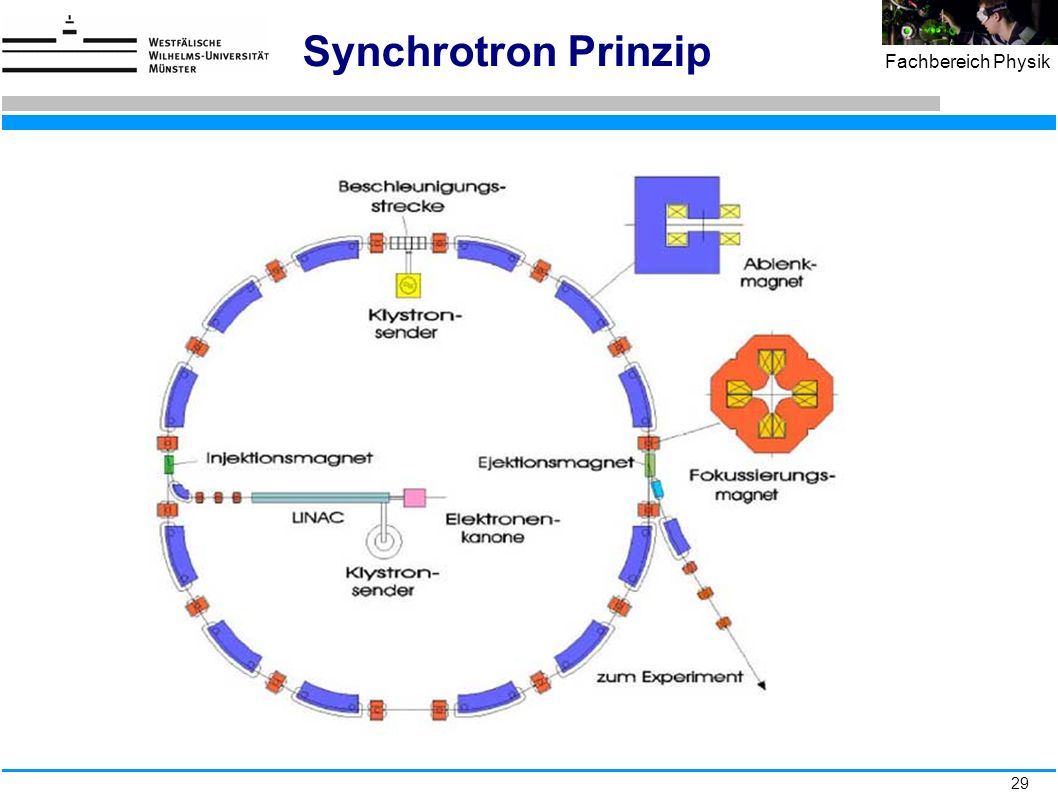 29 Fachbereich Physik Synchrotron Prinzip