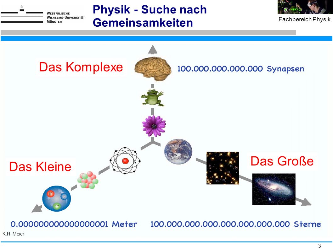 3 Fachbereich Physik Physik - Suche nach Gemeinsamkeiten Das Komplexe Das Kleine Das Große K.H. Meier