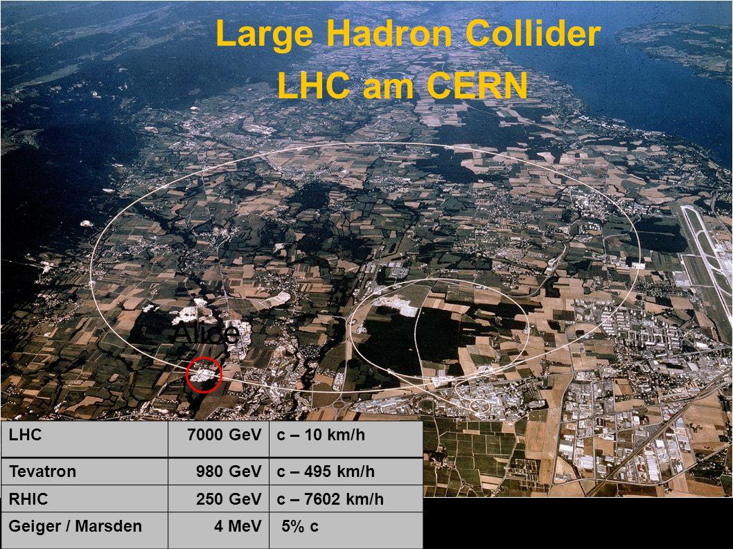 Alice Large Hadron Collider LHC am CERN LHC7000 GeVc – 10 km/h Tevatron980 GeVc – 495 km/h RHIC250 GeVc – 7602 km/h Geiger / Marsden4 MeV 5% c
