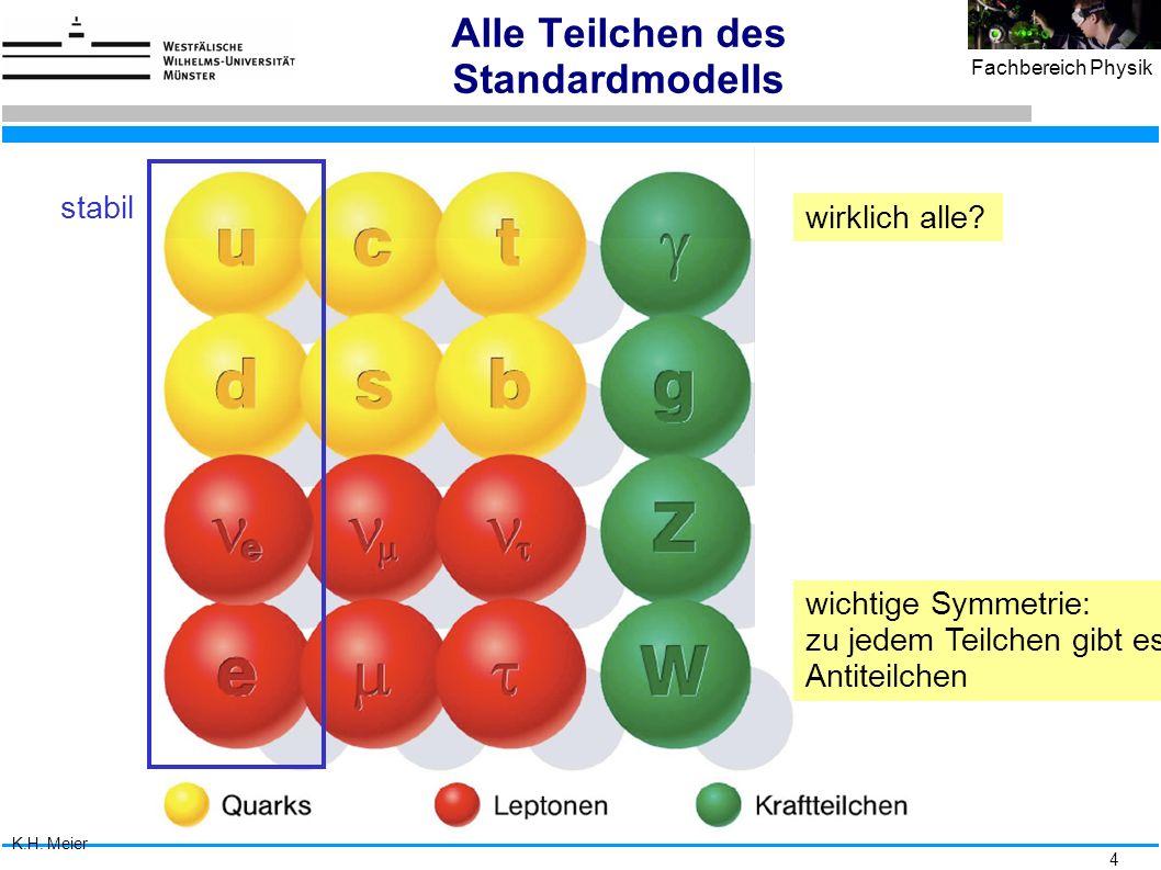 5 Fachbereich Physik Die 4 Kräfte - was die Welt im Innersten zusammenhält fallende Äpfel, Planetenbahnen Stärke: 10 -39 Reichweite: ∞ Graviton Fernsehen, Magnete chemische Bindung Särke: 1/137 Reichweite: ∞ Photon Kernstabilität, Quarkeinschluss Stärke: 1 Reichweite: 10 -15 m Gluon Kernstabilität,  -Zerfall, Neutrinos Stärke: 10 -5 Reichweite: 10 -18 m W,Z-Bosonen Unsere Welt Die Welt der Kerne Gravitation Elektromagnetismus starke Kraft schwache Kraft