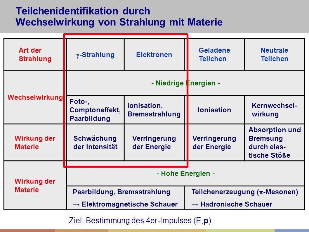 Teilchenidentifikation durch Wechselwirkung von Strahlung mit Materie Art der Strahlung  -Strahlung Elektronen Geladene Teilchen Neutrale Teilchen We