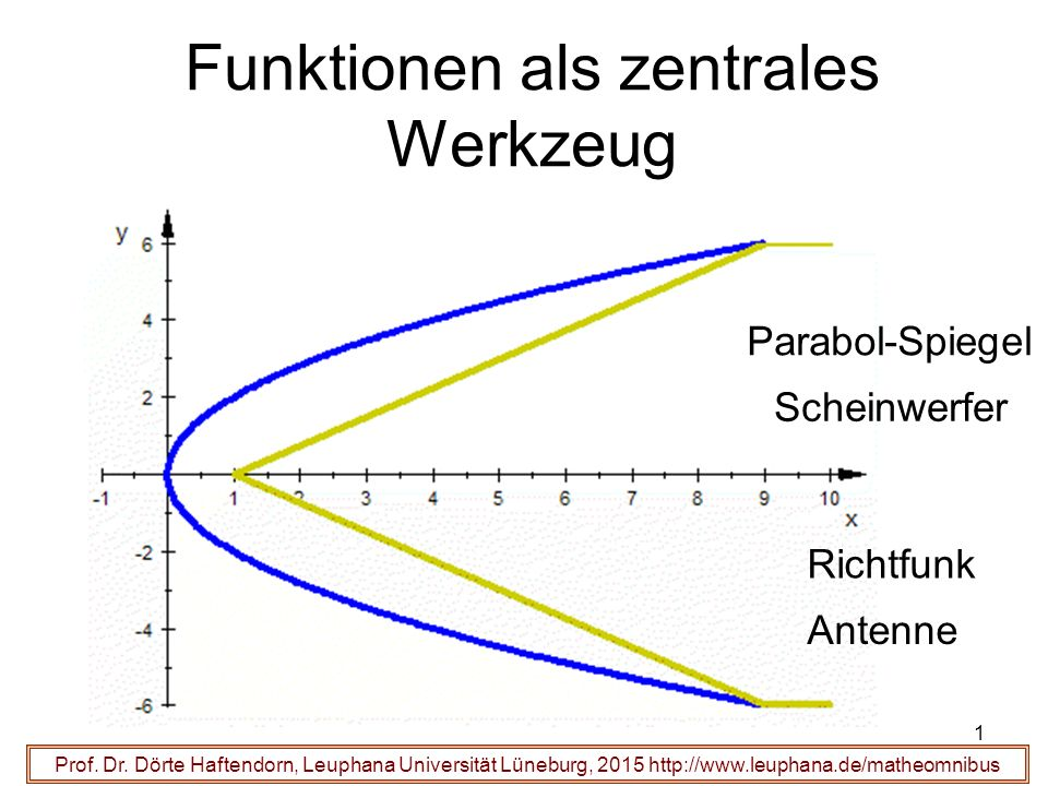 22 Funktionsgleichung Prof.Dr.