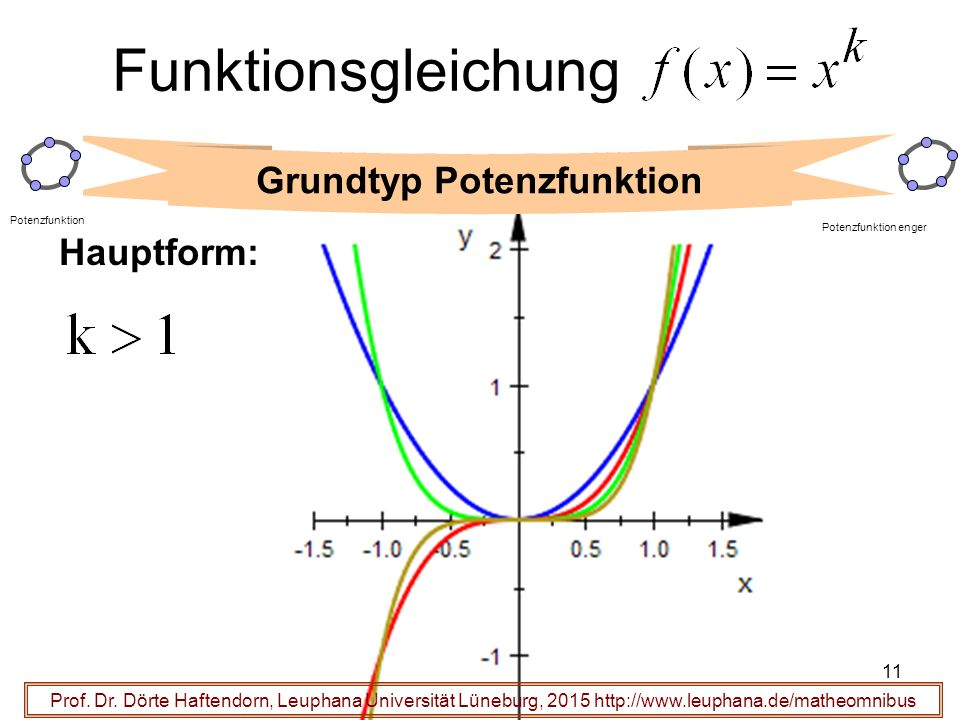 11 Funktionsgleichung Prof.Dr.