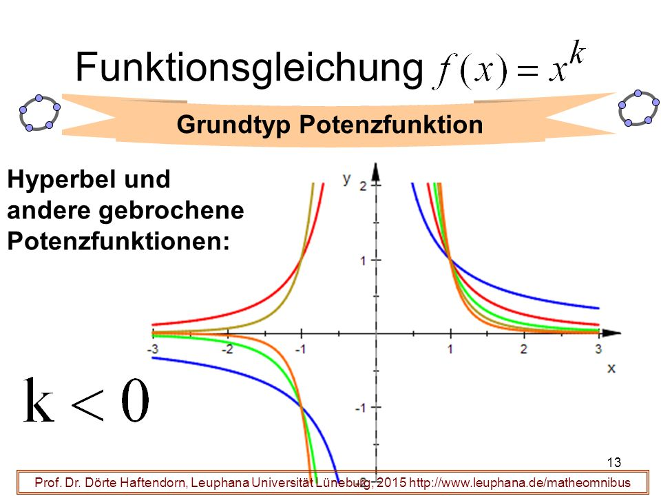 13 Funktionsgleichung Prof.Dr.