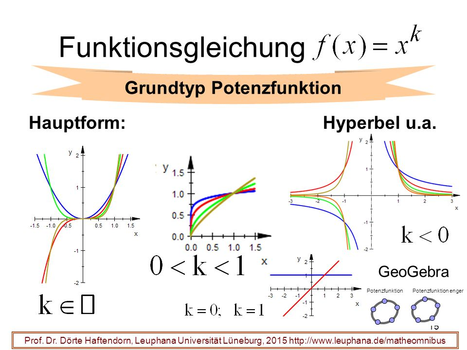 15 Funktionsgleichung Prof.Dr.