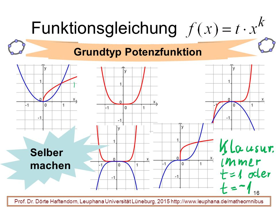 16 Funktionsgleichung Prof.Dr.
