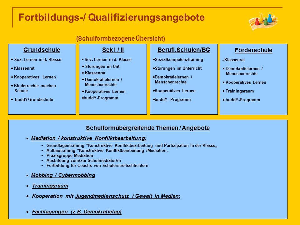 Fortbildungs-/ Qualifizierungsangebote (Schulformbezogene Übersicht) Grundschule  Soz. Lernen in d. Klasse  Klassenrat  Kooperatives Lernen  Kinde