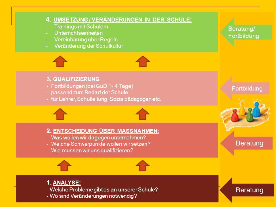 Entwicklungsschritte der Schule: 학교의 발전을 위한 단계모형 Unterstützung: 1.