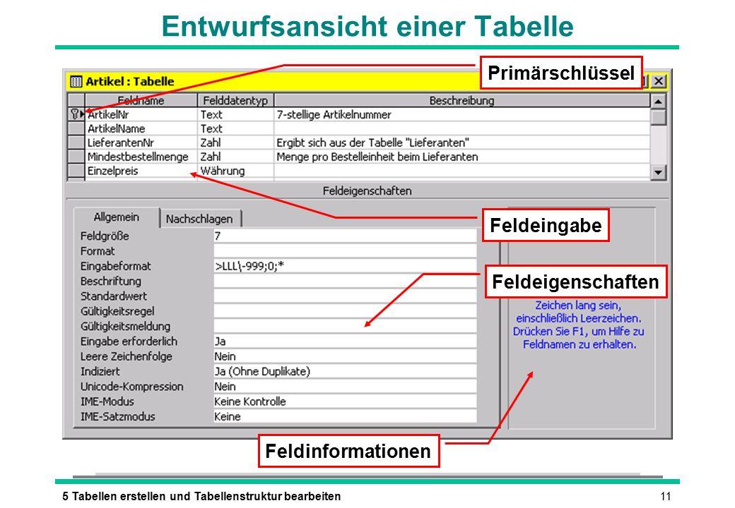 115 Tabellen erstellen und Tabellenstruktur bearbeiten Entwurfsansicht einer Tabelle Feldeingabe Feldeigenschaften Feldinformationen Primärschlüssel