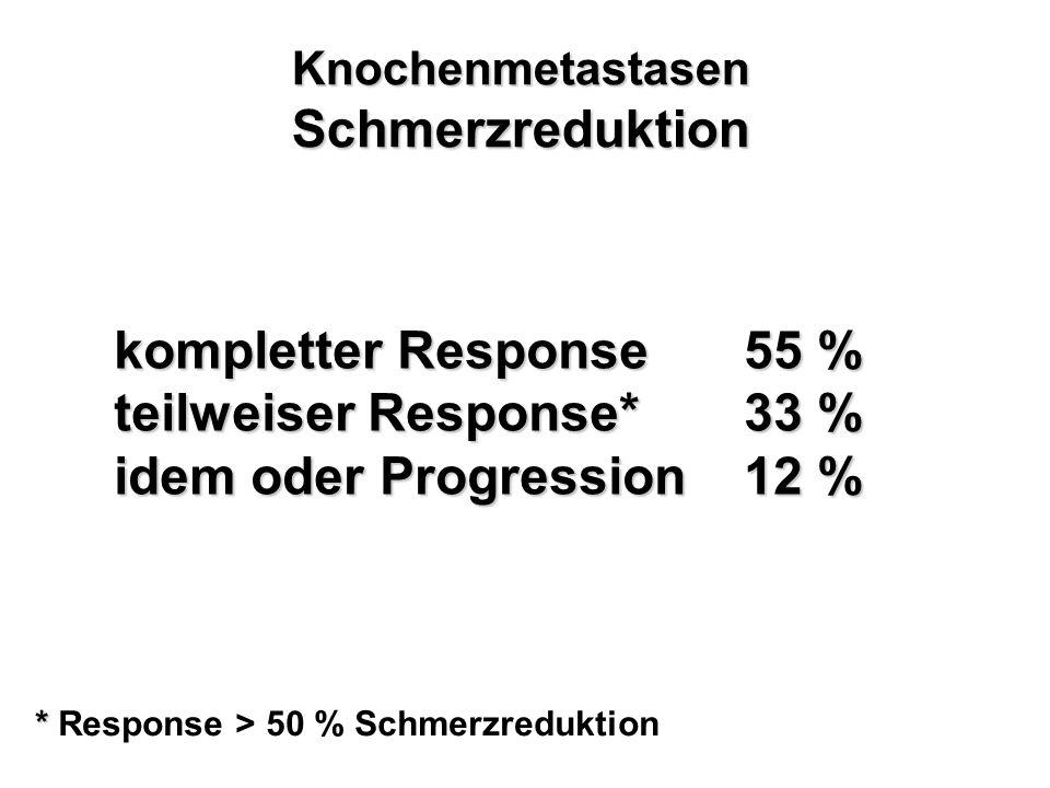 Knochenmetastasen Schmerzreduktion kompletter Response55 % teilweiser Response*33 % idem oder Progression12 % * * Response > 50 % Schmerzreduktion