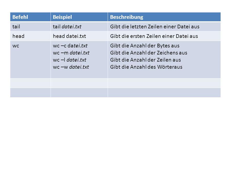 BefehlBeispielBeschreibung tailtail datei.txtGibt die letzten Zeilen einer Datei aus headhead datei.txtGibt die ersten Zeilen einer Datei aus wcwc –c datei.txt wc –m datei.txt wc –l datei.txt wc –w datei.txt Gibt die Anzahl der Bytes aus Gibt die Anzahl der Zeichens aus Gibt die Anzahl der Zeilen aus Gibt die Anzahl des Wörteraus