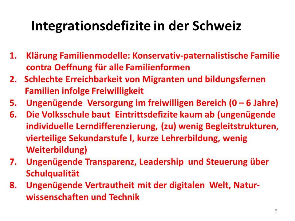 Integrationsdefizite in der Schweiz 1.Klärung Familienmodelle: Konservativ-paternalistische Familie contra Oeffnung für alle Familienformen 2.Schlechte Erreichbarkeit von Migranten und bildungsfernen Familien infolge Freiwilligkeit 5.Ungenügende Versorgung im freiwilligen Bereich (0 – 6 Jahre) 6.Die Volksschule baut Eintrittsdefizite kaum ab (ungenügende individuelle Lerndifferenzierung, (zu) wenig Begleitstrukturen, vierteilige Sekundarstufe l, kurze Lehrerbildung, wenig Weiterbildung) 7.Ungenügende Transparenz, Leadership und Steuerung über Schulqualität 8.Ungenügende Vertrautheit mit der digitalen Welt, Natur- wissenschaften und Technik 5