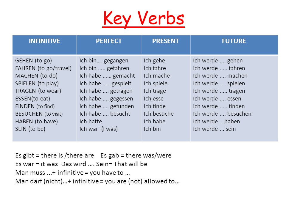 Key Verbs INFINITIVEPERFECTPRESENTFUTURE GEHEN (to go) FAHREN (to go/travel) MACHEN (to do) SPIELEN (to play) TRAGEN (to wear) ESSEN(to eat) FINDEN (to find) BESUCHEN (to visit) HABEN (to have) SEIN (to be) Ich bin….